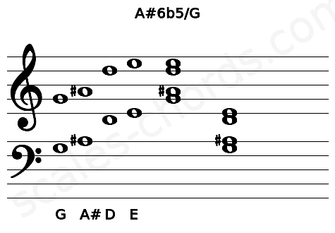Musical staff for the A#6b5/G chord