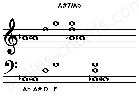 Musical staff for the A#7/Ab chord