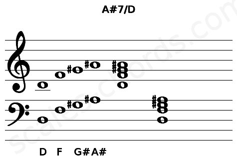 Musical staff for the A#7/D chord
