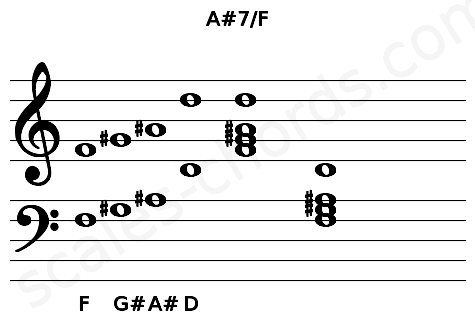 Musical staff for the A#7/F chord