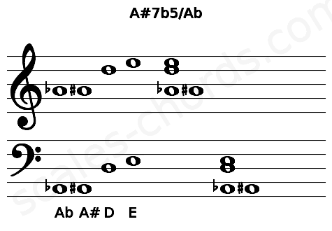 Musical staff for the A#7b5/Ab chord