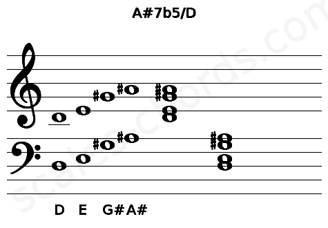 Musical staff for the A#7b5/D chord