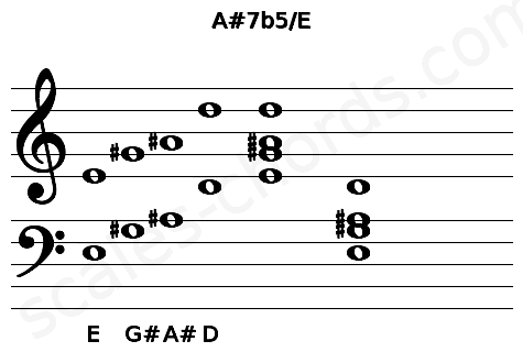 Musical staff for the A#7b5/E chord