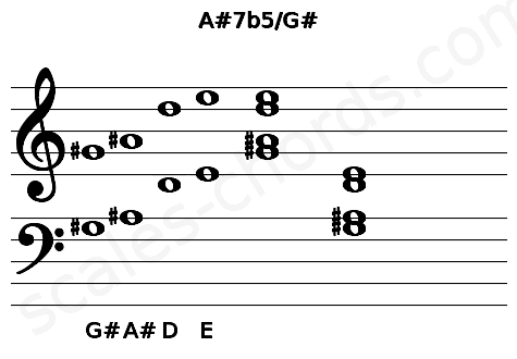 Musical staff for the A#7b5/G# chord