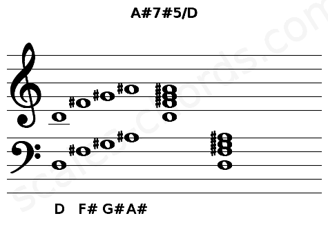 Musical staff for the A#7#5/D chord