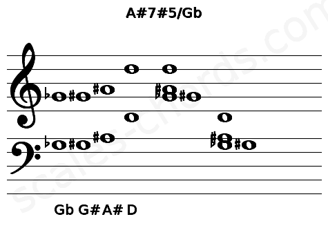 Musical staff for the A#7#5/Gb chord