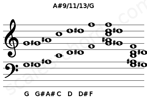 Musical staff for the A#9/11/13/G chord