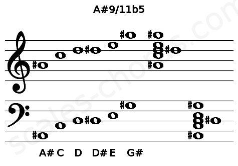 Musical staff for the A#9/11b5 chord