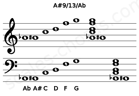 Musical staff for the A#9/13/Ab chord