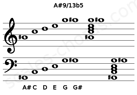 Musical staff for the A#9/13b5 chord