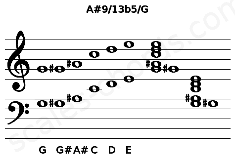 Musical staff for the A#9/13b5/G chord