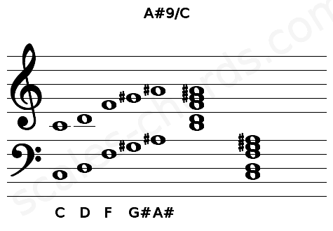 Musical staff for the A#9/C chord