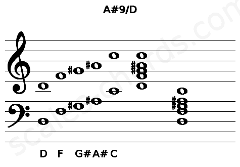 Musical staff for the A#9/D chord