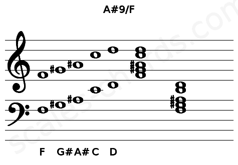 Musical staff for the A#9/F chord