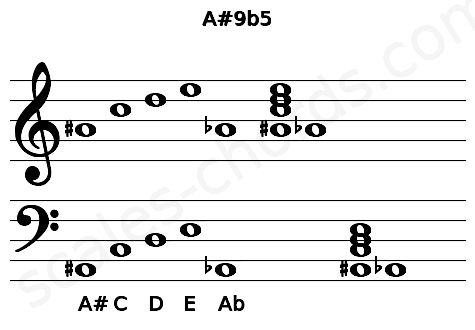 Musical staff for the A#9b5 chord