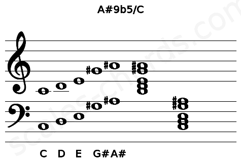 Musical staff for the A#9b5/C chord