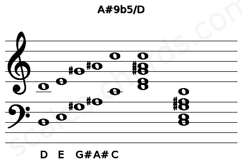 Musical staff for the A#9b5/D chord