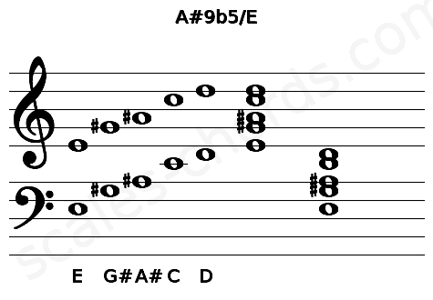 Musical staff for the A#9b5/E chord