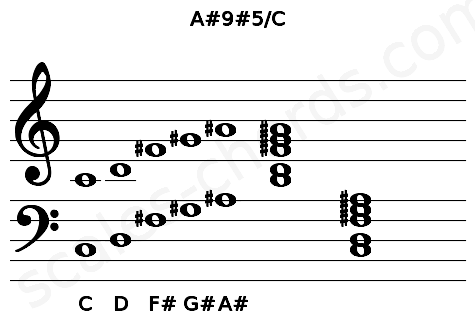 Musical staff for the A#9#5/C chord