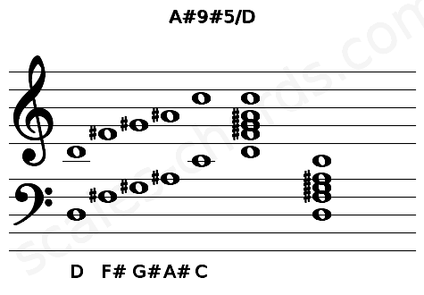 Musical staff for the A#9#5/D chord