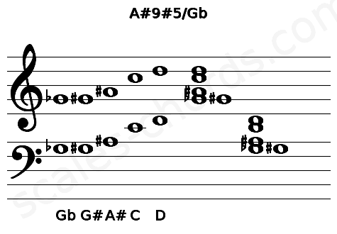 Musical staff for the A#9#5/Gb chord