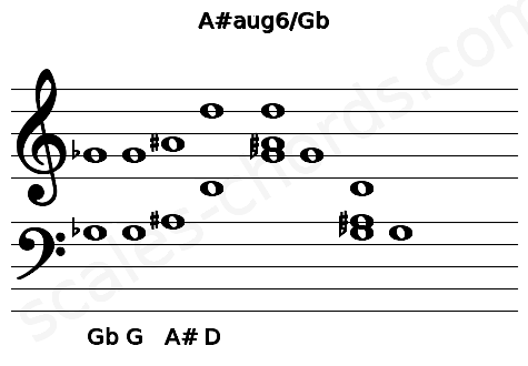 Musical staff for the A#aug6/Gb chord