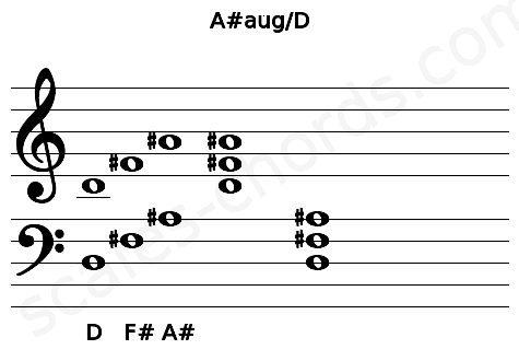 Musical staff for the A#aug/D chord
