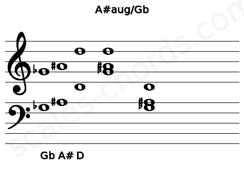 Musical staff for the A#aug/Gb chord