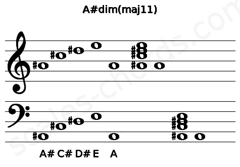 Musical staff for the A#dim(maj11) chord