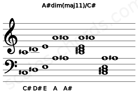 Musical staff for the A#dim(maj11)/C# chord
