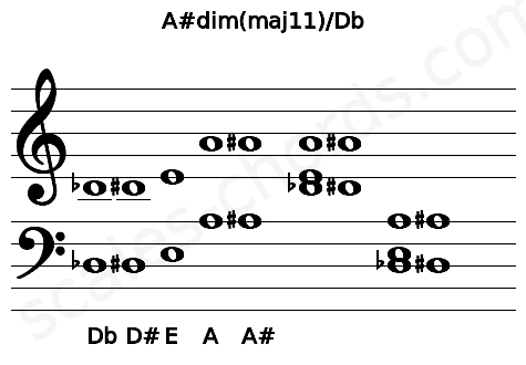 Musical staff for the A#dim(maj11)/Db chord