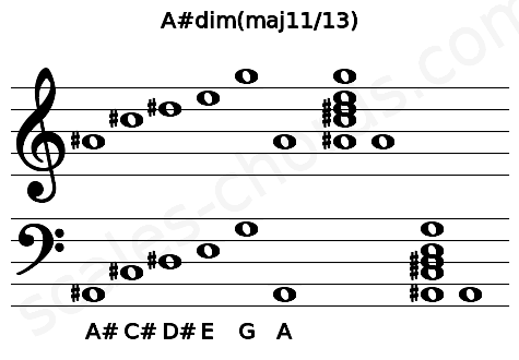 Musical staff for the A#dim(maj11/13) chord