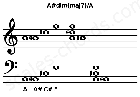Musical staff for the A#dim(maj7)/A chord