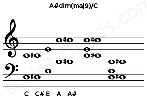 Musical staff for the A#dim(maj9)/C chord