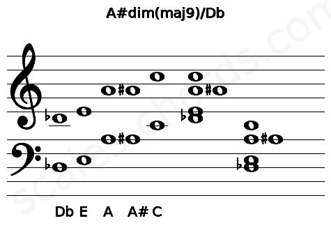 Musical staff for the A#dim(maj9)/Db chord