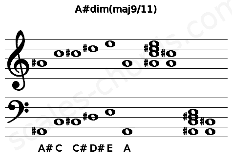 Musical staff for the A#dim(maj9/11) chord