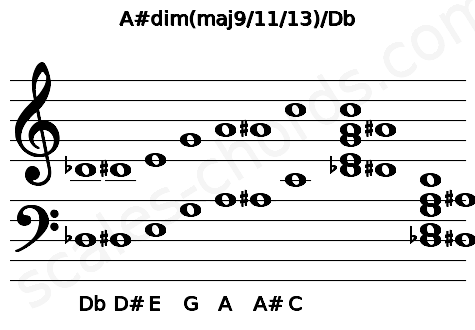 Musical staff for the A#dim(maj9/11/13)/Db chord