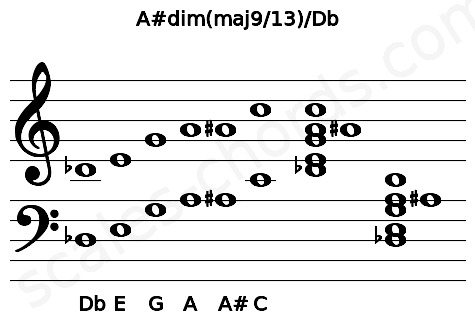 Musical staff for the A#dim(maj9/13)/Db chord