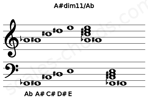 Musical staff for the A#dim11/Ab chord