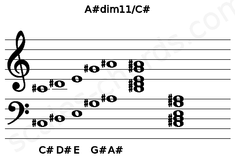 Musical staff for the A#dim11/C# chord