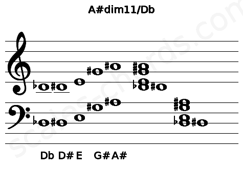 Musical staff for the A#dim11/Db chord