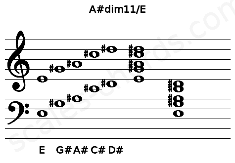 Musical staff for the A#dim11/E chord