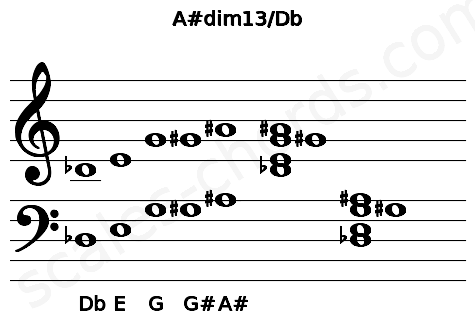 Musical staff for the A#dim13/Db chord
