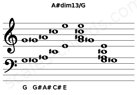 Musical staff for the A#dim13/G chord