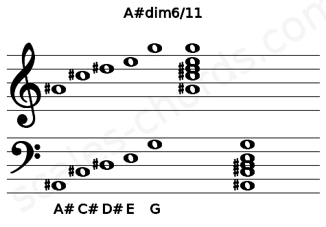 Musical staff for the A#dim6/11 chord