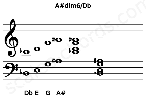 Musical staff for the A#dim6/Db chord