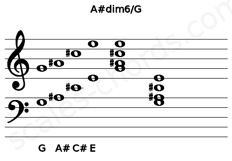 Musical staff for the A#dim6/G chord