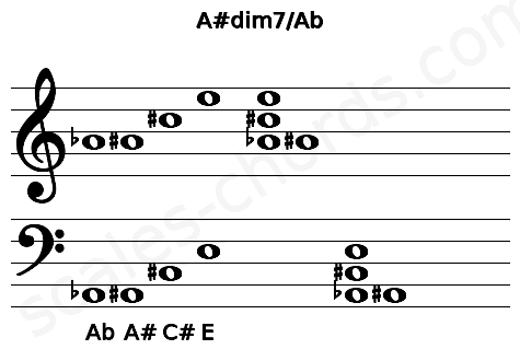 Musical staff for the A#dim7/Ab chord