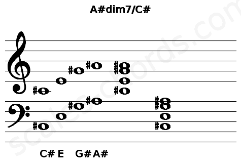 Musical staff for the A#dim7/C# chord