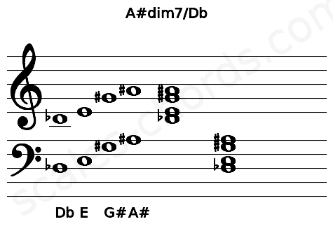 Musical staff for the A#dim7/Db chord
